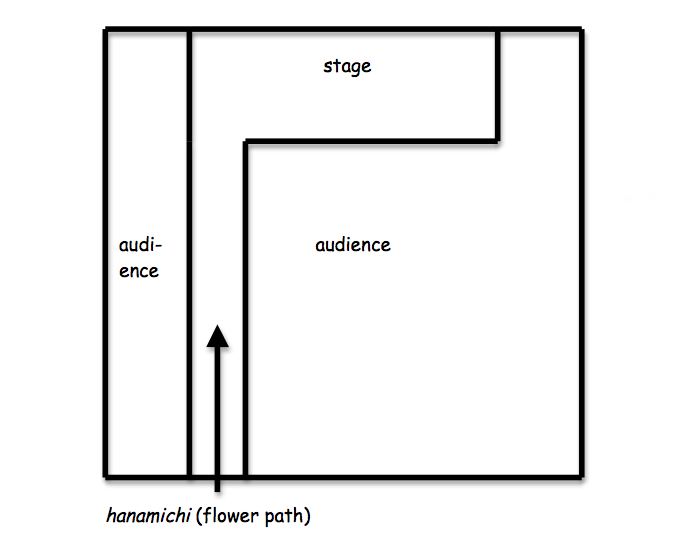 Figure 2. Layout of the Kabuki theater