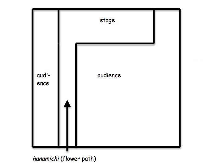 Figure 2. Layout of the Kabuki theater
