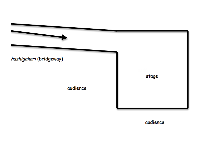 Figure 1. Layout of the Noh theater
