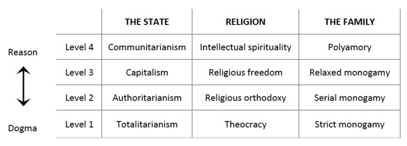 """Religious continuum"" table"