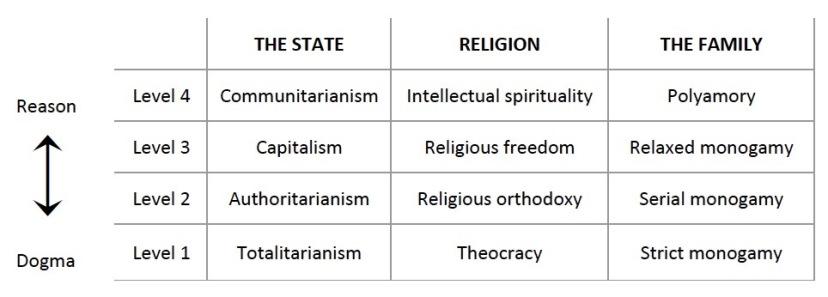 """""""Religious continuum"""" table"""