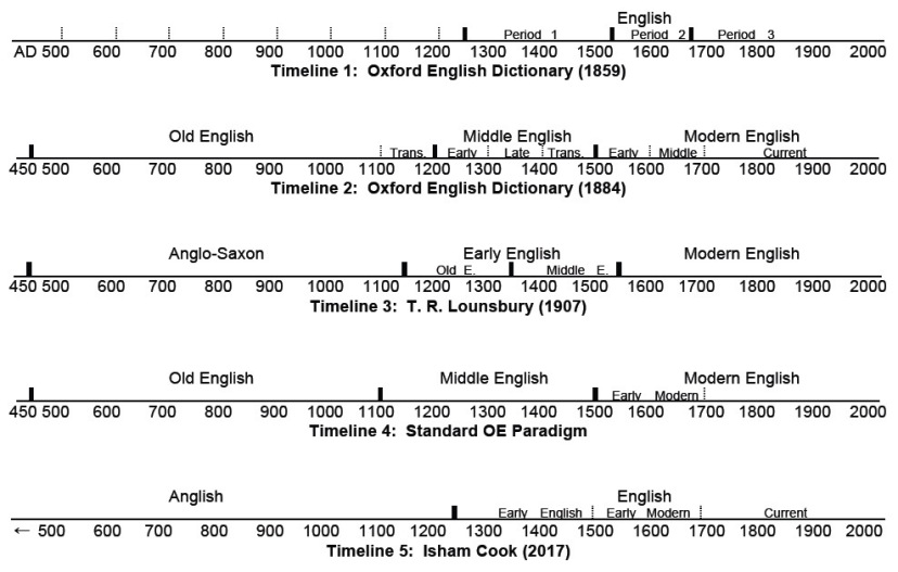 Comparative timelines of the history of English