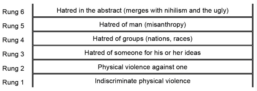 The ladder of hate